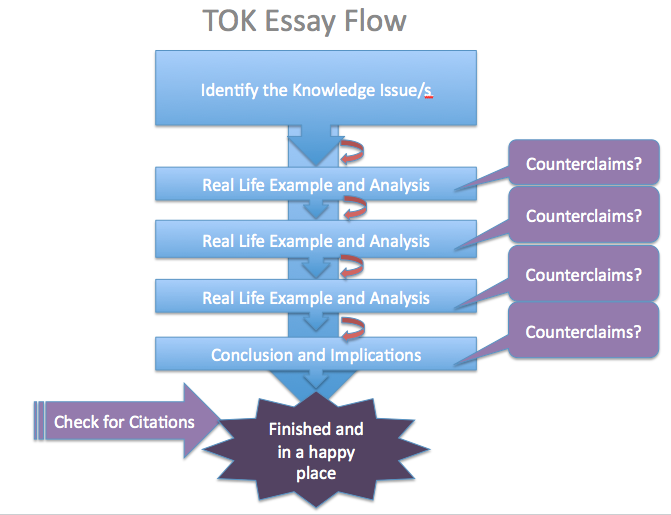 Tok essay knowledge question examples